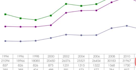 ¿Los adolescentes consumen más o menos que antes?